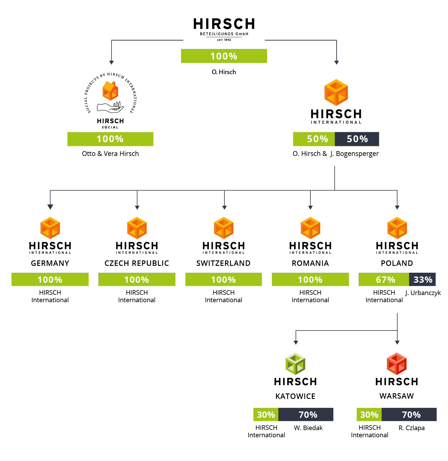 Hirsch International GMBH FAMILIE